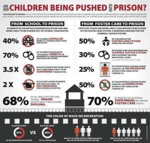 School to Prison infographic