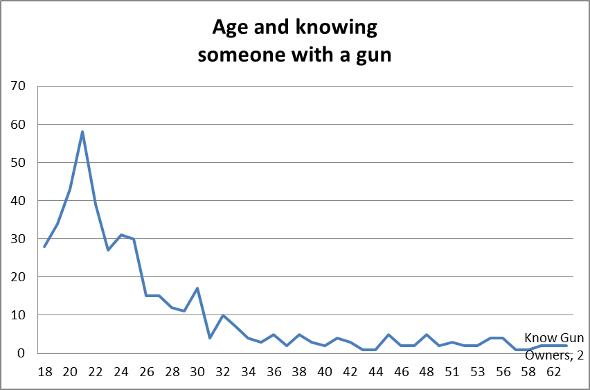 age and knowing