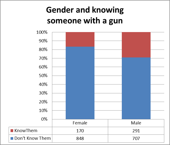 gender and gun