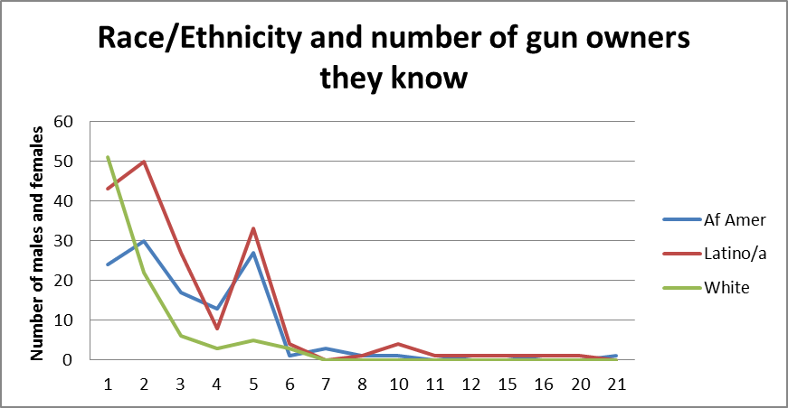 race and number of gun owners