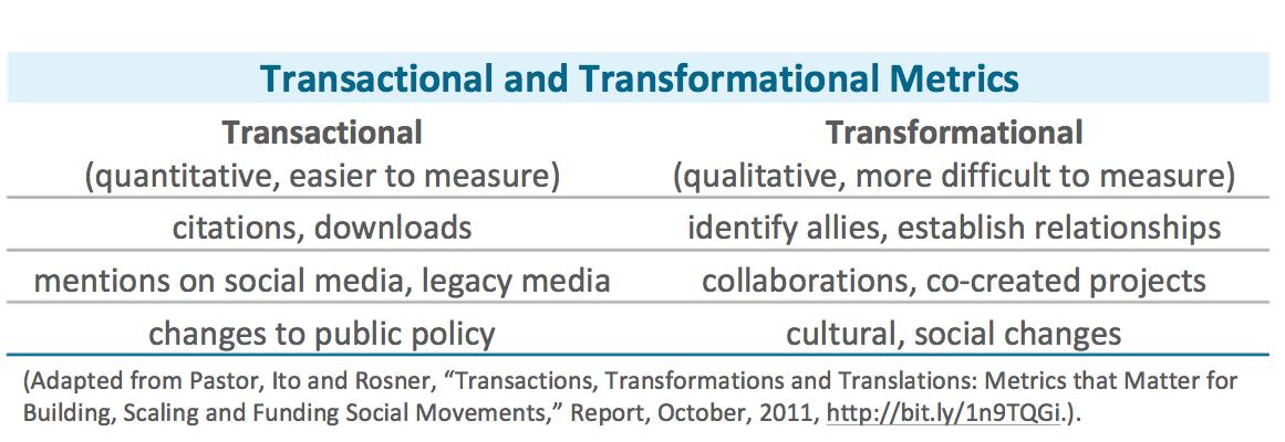 Transactional v. Transformational metrics